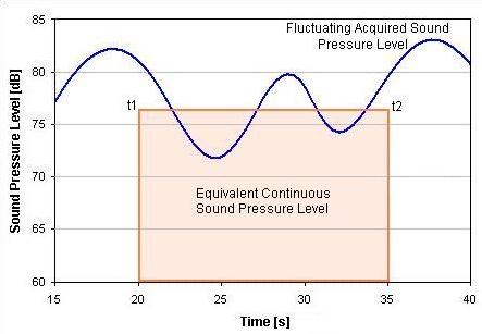 Workplace Noise Measurement